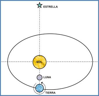 Astros - movimientos relativos