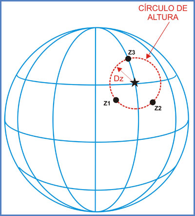 Calcular círculo de altura