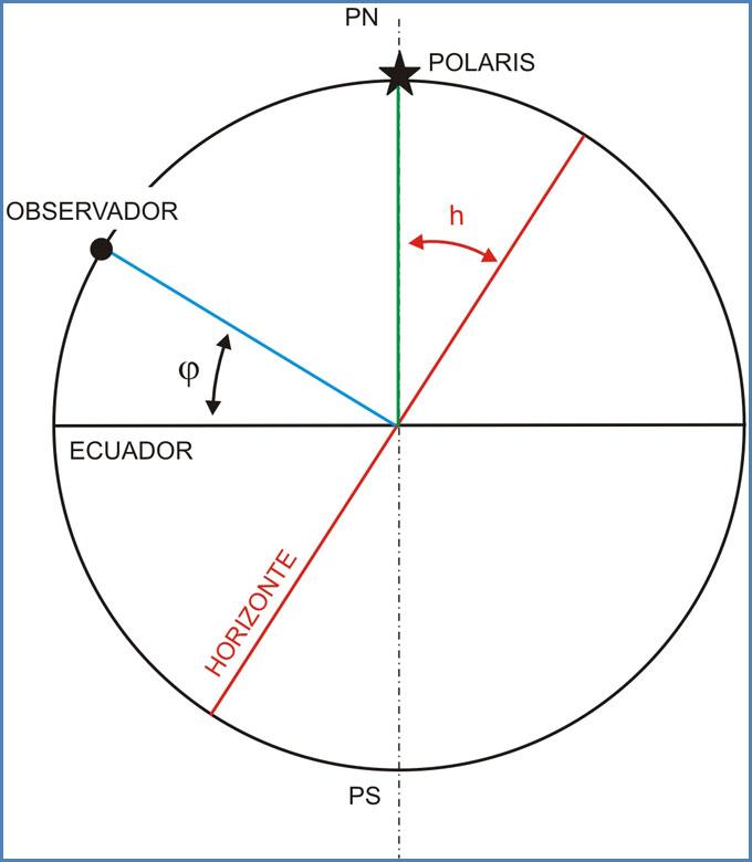 Calcular la latitud por la Estrella Polar
