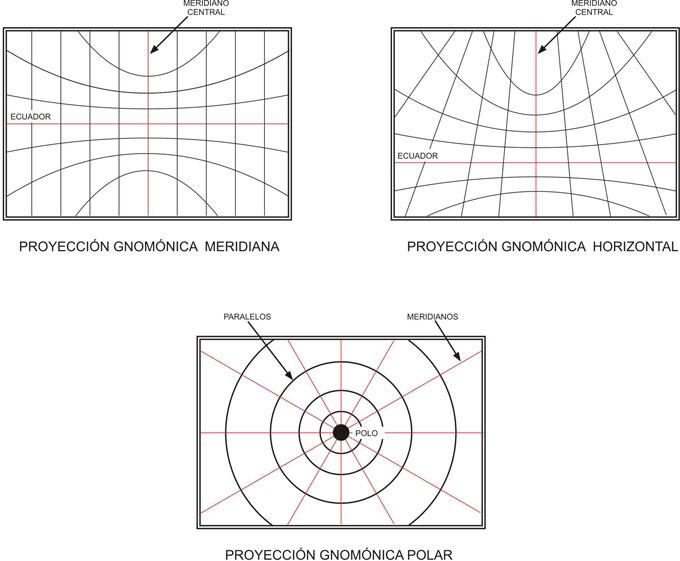 Clasificación de proyecciones gnomónicas