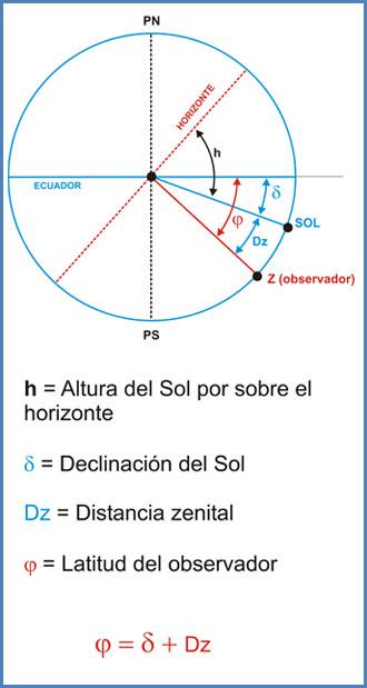 Cómo calcular latitudes