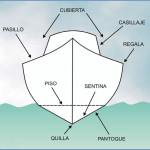 Curso online de Conductor Náutico - Partes de la embarcación a motor