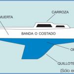 Partes del casco de un buque