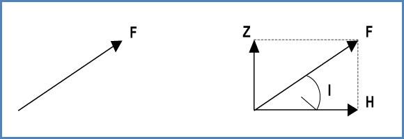 Cómo determinar la inclinación magnética?