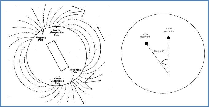 Qué es la declinación magnética?