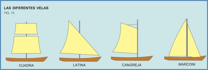 Diferentes tipos de vela