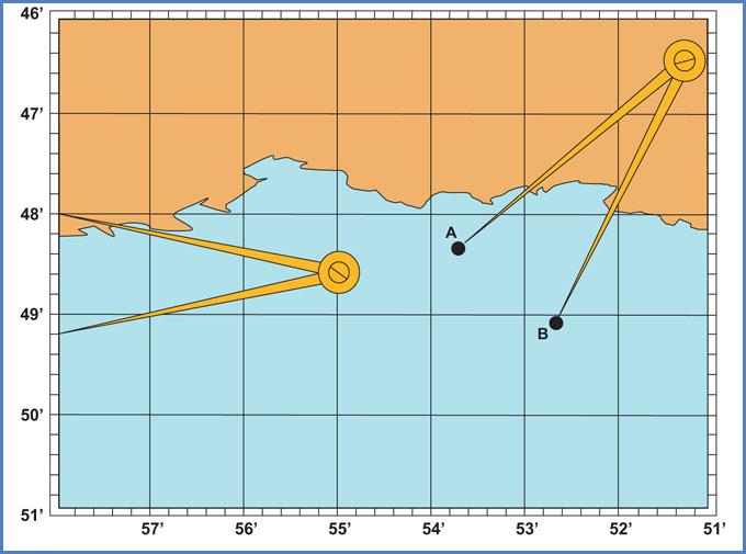 Distancia millas náuticas
