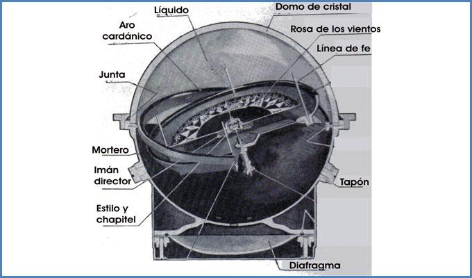 Esquema del compás magnético