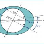 Las Mareas: Fundamentos teóricos (Clase 55)