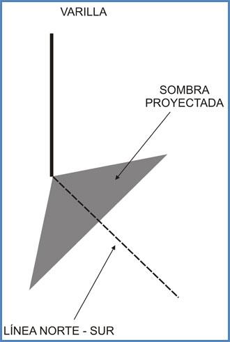 Experimento casero para determinar los puntos cardinales