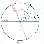 Calcular latitud por la altura meridiana del Sol