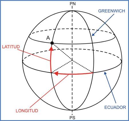 Latitud y longitud terrestres