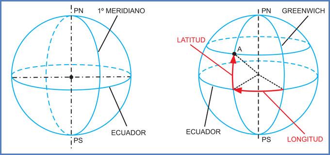 Meridianos, paralelos y polos