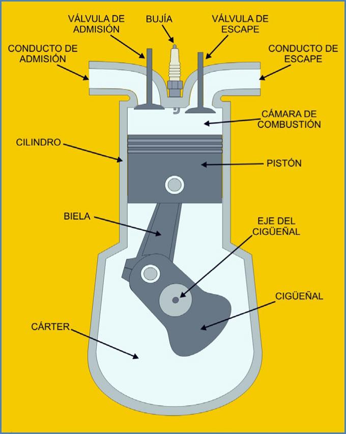 Partes del motor náutico naftero