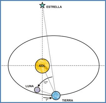 Movimientos relativos de los astros