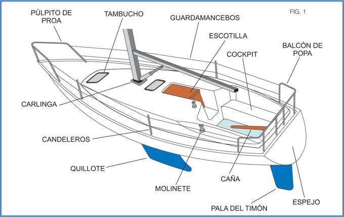 Descripción de las partes del buque a vela