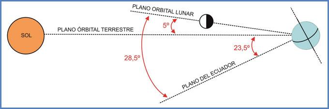 Plano orbital lunar