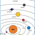 Posiciones relativas de los planetas