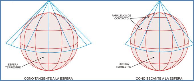 proyección Cónica