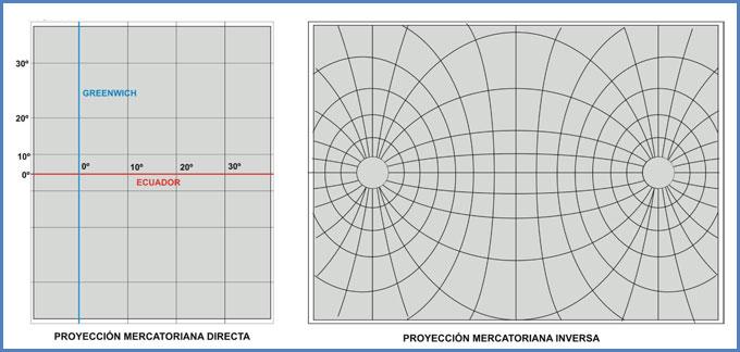 Proyección Mercatoriana Directa e Inversa