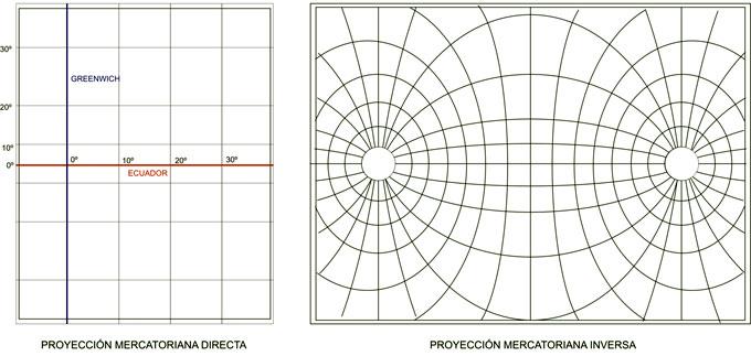 Variantes de la Proyección Mercatoriana