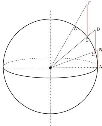 Proyección Mercatoriana