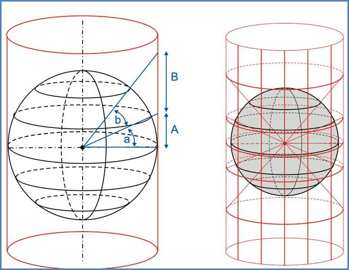 Proyección cartográfica cilíndrica