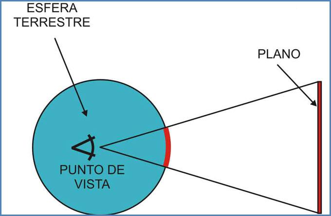 Proyecciones Gnomónicas