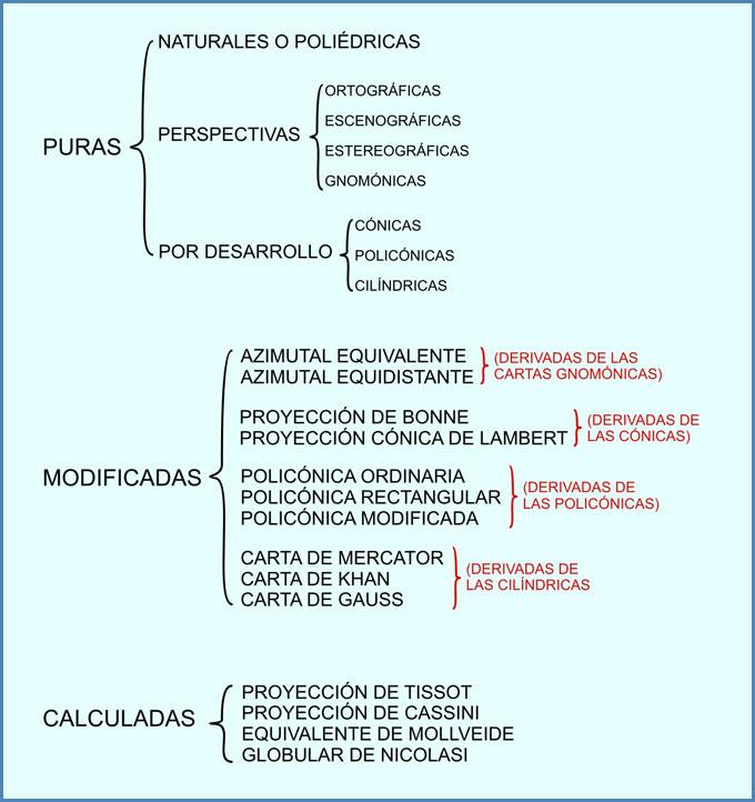 Proyecciones puras, modificadas y calculadas