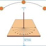 Construyendo un reloj de Sol
