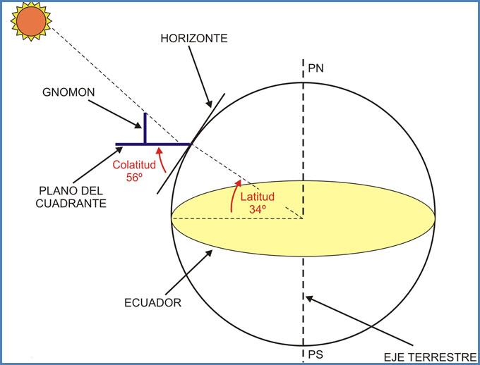 Reloj de sol ecuatorial