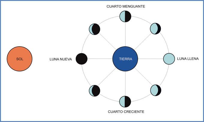 Rotación y traslación lunar