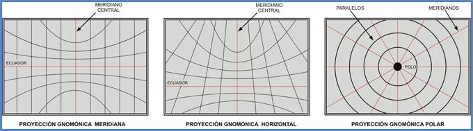 Tipos de proyecciones gnomónicas