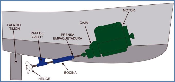 Transmisión por línea de eje